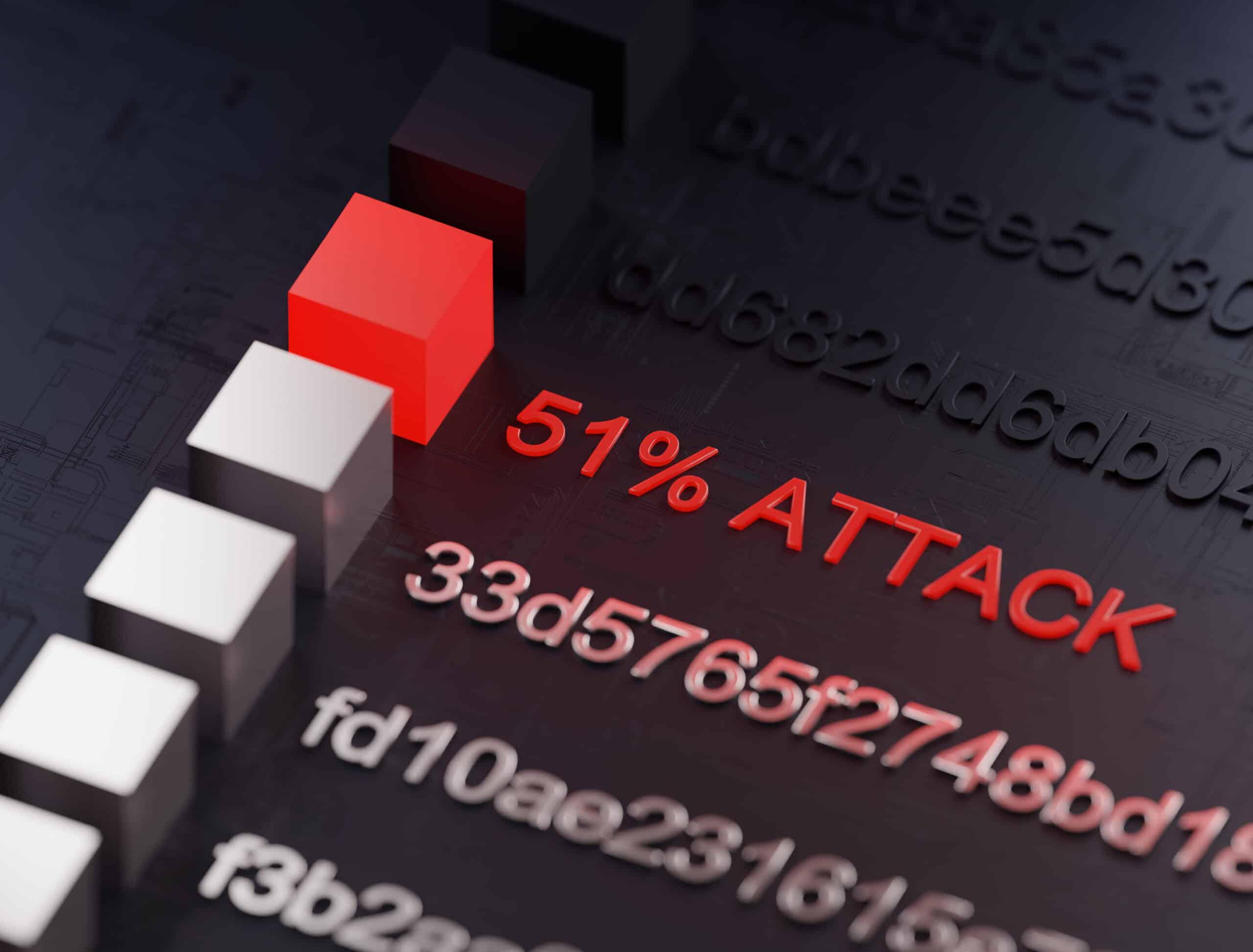 51 Prozent Attacke