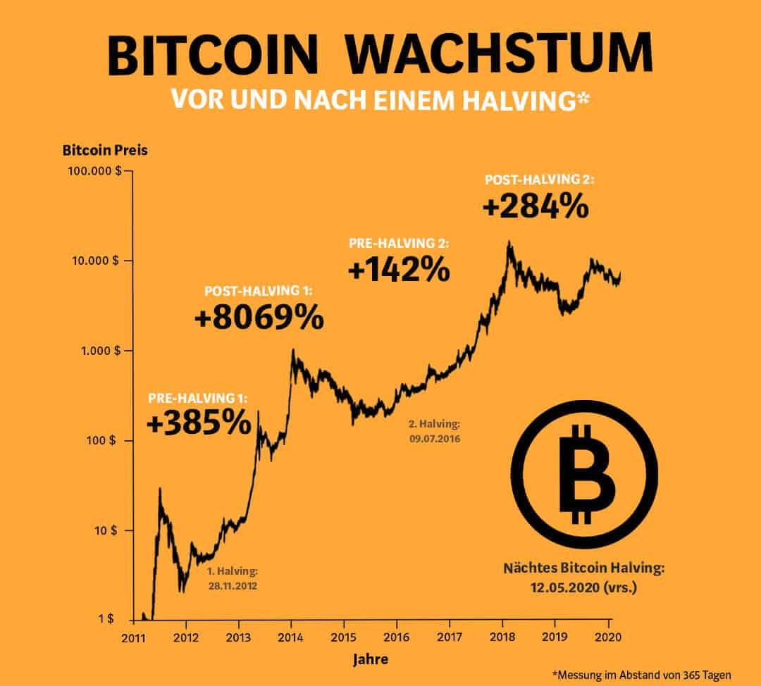 Wann kommt das Bitcoin-Halving auf?
