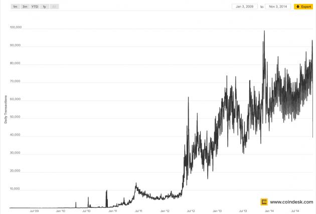 Bitcoin Handelsvolumen