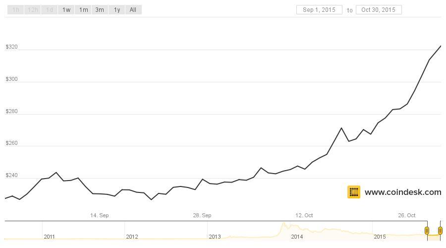 Bitcoin Kursanstieg