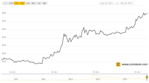 reich durch bitcoins