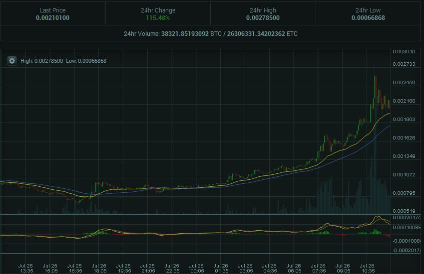 Poloniex Screenshot ETC
