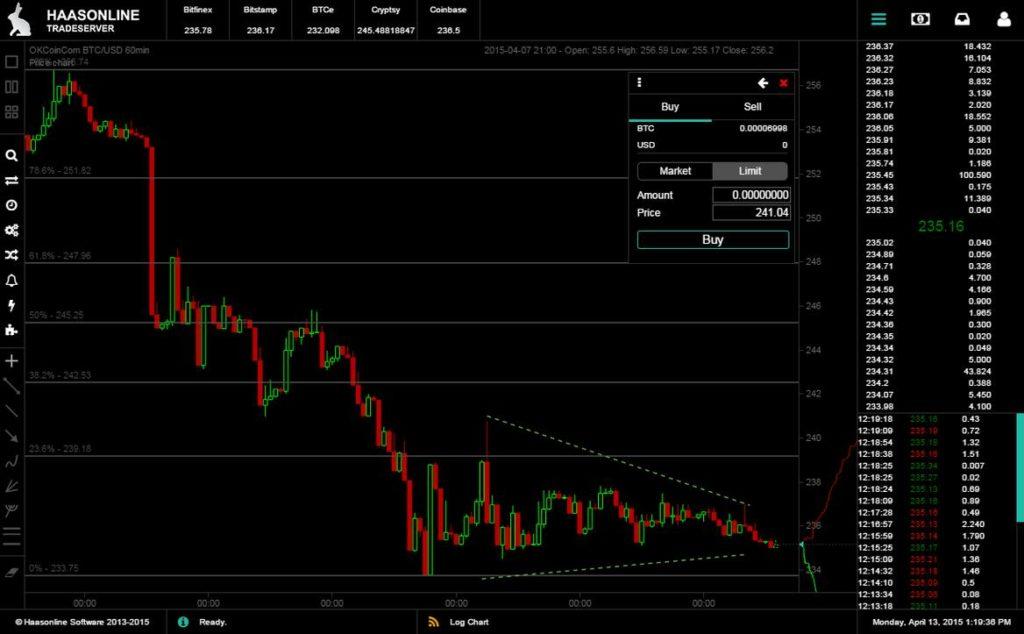 bitcoin trading rezultate redarea pieței bitcoin