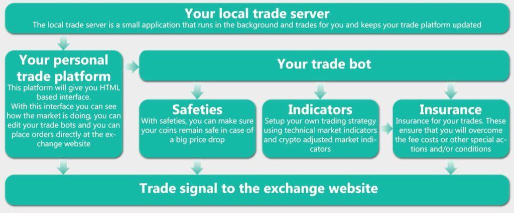 bitcoin trading rezultate bot