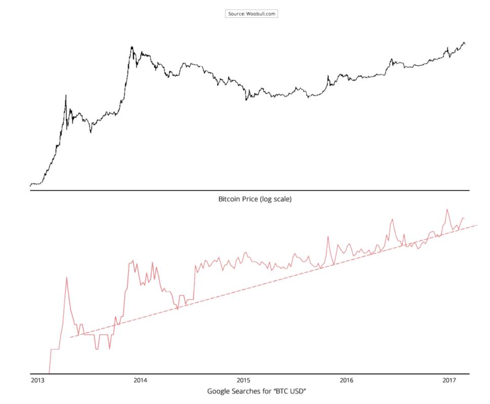 Der Suchbegriff BTC USD Dient Als Proxy Fur Die Auswertung Aktiver Bitcoin Nutzer Da Diese Den Kurs Taglich Checken In Dem Obigen Chart Zeigt