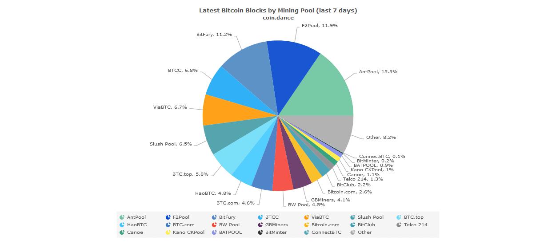 F2pool bitcoin miner