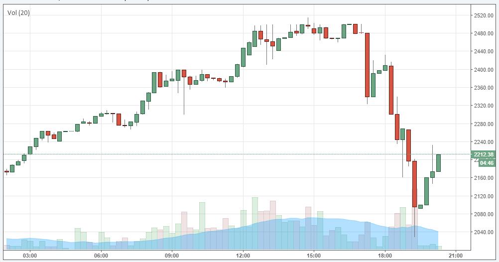 Bitcoin Kurs F 228 Llt Um 400 Euro Btc Echo