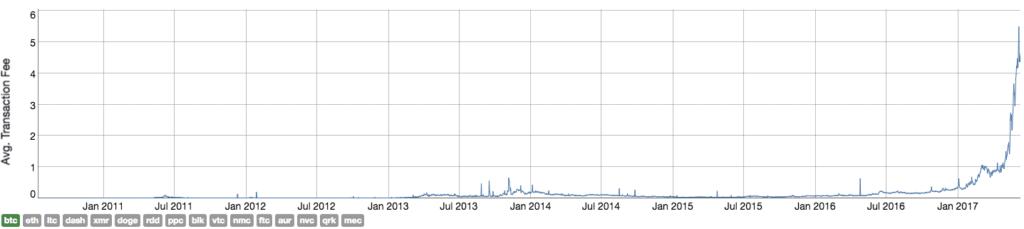 Der Graph Von Blockchain Gibt Detaillierte Informationen Uber Die Durchschnittlichen Transaktionsgebuhren Letzten Jahre