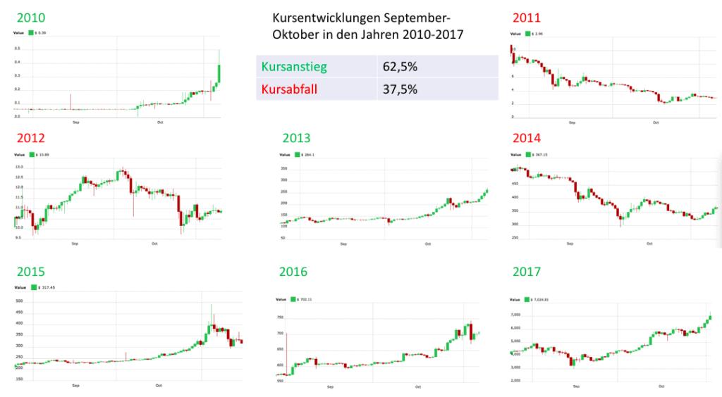 wann steigt bitcoin wieder