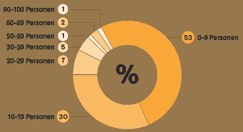 Blockchain Studie: Mitarbeiter Anzahl
