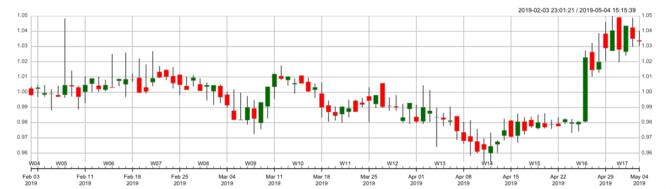 Stable Coin, Wie reagieren die Stable Coins auf das Tether-Drama?