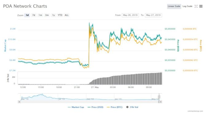 Pump and Dump: Wie Online-Gruppen ganz legal den Bitcoin-Markt manipulieren