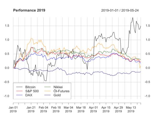 Bitcoin, Bitcoin und traditionelle Märkte – Kurseinbruch vom November kompensiert