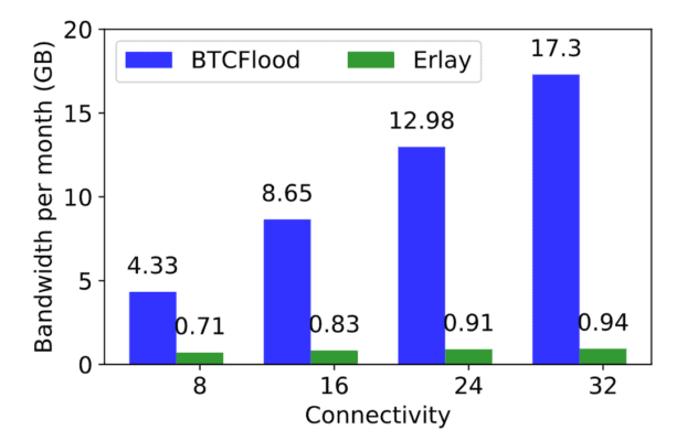 Bitcoin, Neuer Vorschlag für ein effizienteres Bitcoin-Netzwerk