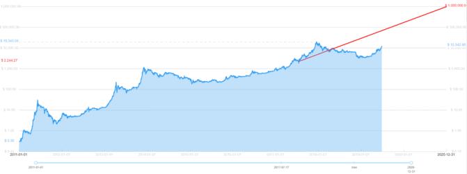 Bitcoin, Bitcoin auf Jahreshoch: 5 Reaktionen aus dem Netz