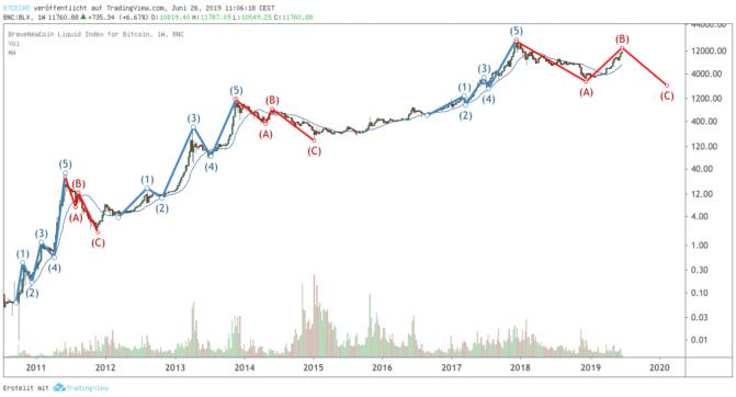 Bitcoin-Kurs, Bullenmarkt oder Falle? Worauf wir beim Bitcoin-Kurs achten sollten