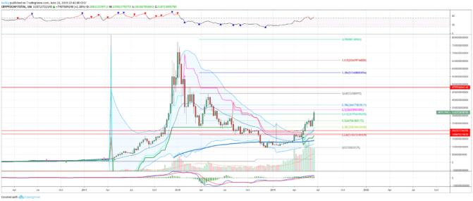 Krypto-Marktanalyse – Altcoins im Sog des Bitcoin-Kurses