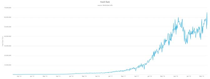 Bitcoin, Reward Halving im Blick: Bitcoin Mining Hash Rate auf Allzeithoch