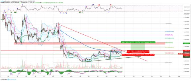 Bitcoin, Krypto-Marktanalyse – Altcoins im Sog des Bitcoin-Kurses
