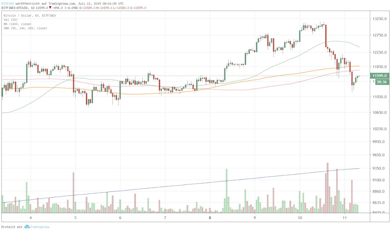 Nachrichten zu Bitcoin - Euro