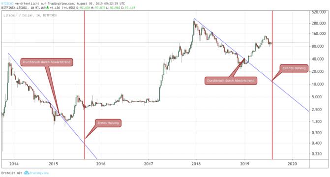 LTC-Kurs, Litecoin Halving: LTC-Kurs springt über 100-US-Dollar-Marke