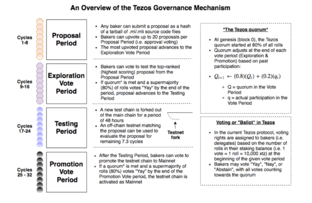 Governance System von Tezos