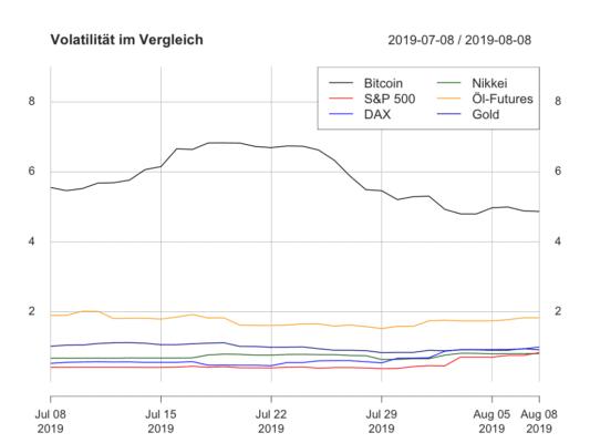 Bitcoin-Volatilität vs. traditionelle Assets