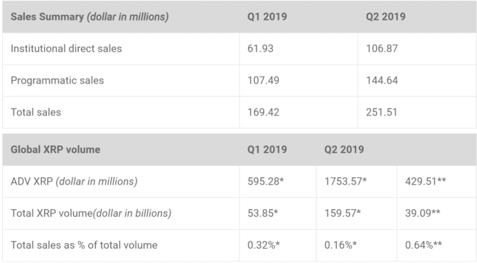XRP-Verkäufe und -Handelsvolumina in Q1 und Q2 2019. Die Angaben basieren auf Daten von Coinmarketcap (*) bzw. Cryptocompare (**) | Quelle: Screenshot https://www.ripple.com/insights/q2-2019-xrp-markets-report/