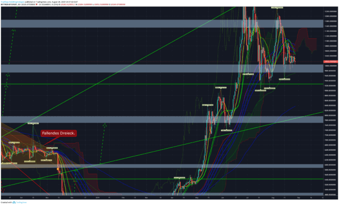 Bitcoin-Kurs baerish
