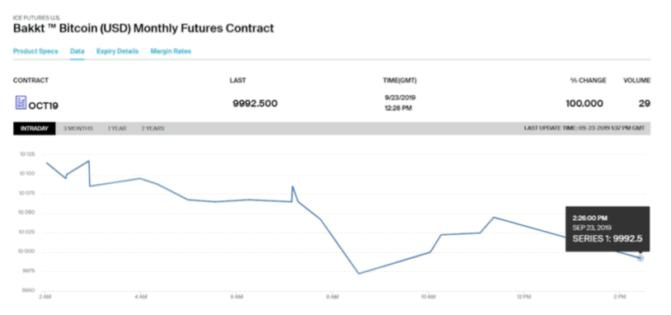 Bakkt: der schwächelnde Start der Bitcoin-Futures