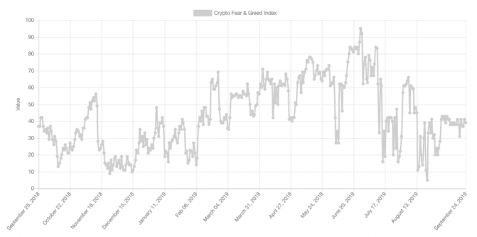 Bitcoins Fear and Greed Index weiterhin eher bei Fear