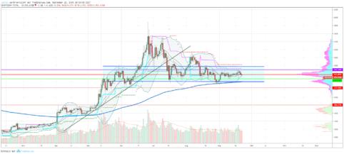 Stellar, Altcoin-Marktanalyse – Bitcoin-Dominanz fällt, Stellar explodiert