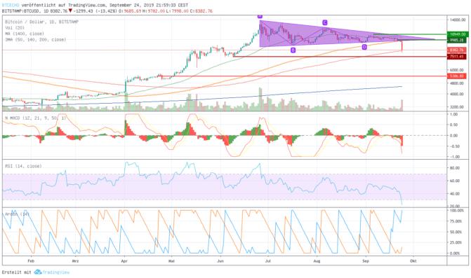 Bitcoin fällt unter Triangle Pattern