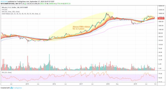 Bitcoin-Kurs- und Marktbetrachtung: Die Bären lauern