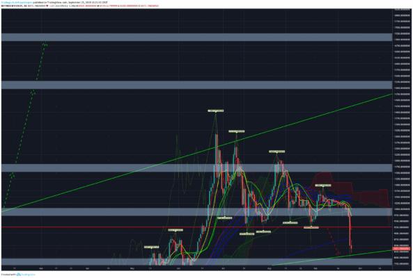 Bullishe Prognose für Bitcoin KW 39