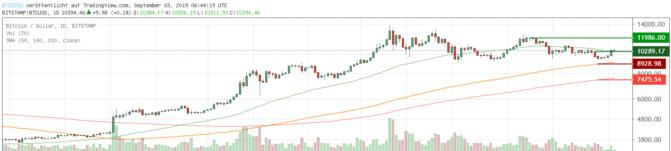 Bitcoin-Kurs, Bitcoin dominiert Krypto-Markt – Kurs über 10.000 US-Dollar