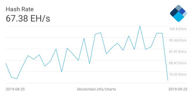 Bitcoins Hash Rate stark gefallen