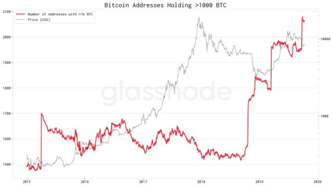 Bitcoin, Bitcoin-Kurs- und Marktbetrachtung: Long trotz starker Resistance