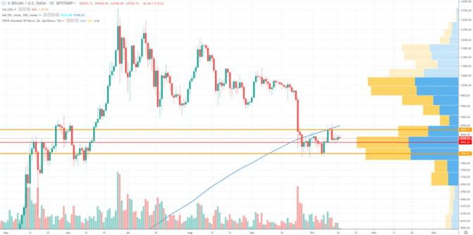 Man sieht, dass der Bitcoin-Kurs vor einer durch den MA200 gebildeten Resistance steht.