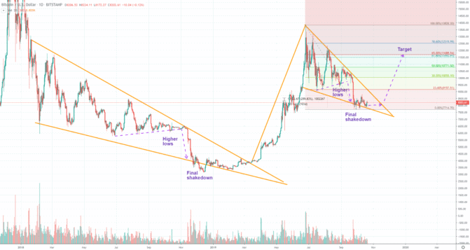 Wiederholt sich bei Bitcoin die Geschichte?