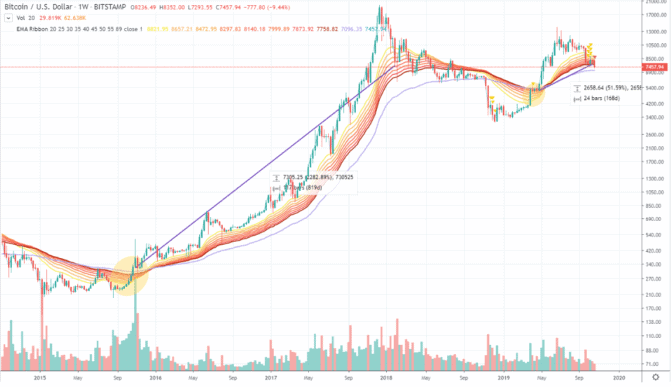 Mit dem jüngsten Kurssturz fiel der Bitcoin in den Bärenmarkt