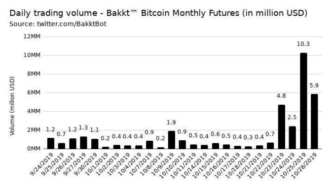 Volumen der Bakkt-Futures von Bitcoin ist dramatisch angestiegen.