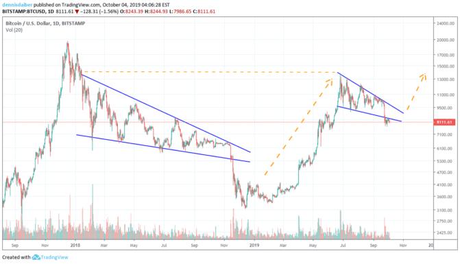 Bitcoins Falling Wedge macht ebenfalls Hoffnung