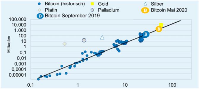 Stock-to-Flow-Verhältnis von Bitcoin ebenfalls positiv
