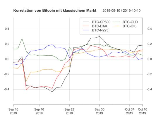 Bitcoin, Krypto- und traditionelle Märkte: Wo bleibt Bitcoins Volatilität?