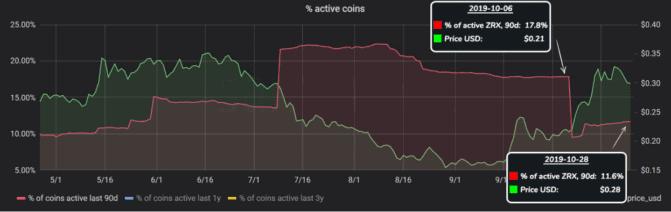 ZRX-Kursanstieg fiel mit Minimum der Token-Aktivität zusammen.