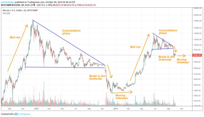 Bitcoin, Bitcoin-Kurs- und Marktbetrachtung: Wiederholt sich die Geschichte?