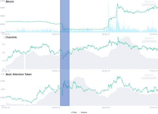 Man sieht, dass BAT und LINK den Absturz von BTC gar nicht so dramatisch mitmachten.
