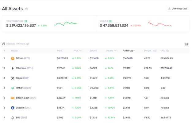 Santiment als Coin-Ranking-Site
