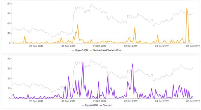 Santiment, XRP aktuell besonders interessant für Trader? Eine Analyse mit Santiment